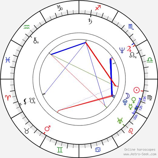 Kim Fupz Aakeson день рождения гороскоп, Kim Fupz Aakeson Натальная карта онлайн