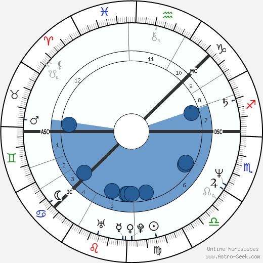 Lars-Åke Wilhelmsson wikipedia, horoscope, astrology, instagram