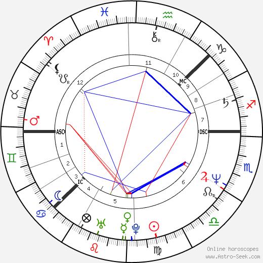Lars-Åke Wilhelmsson birth chart, Lars-Åke Wilhelmsson astro natal horoscope, astrology
