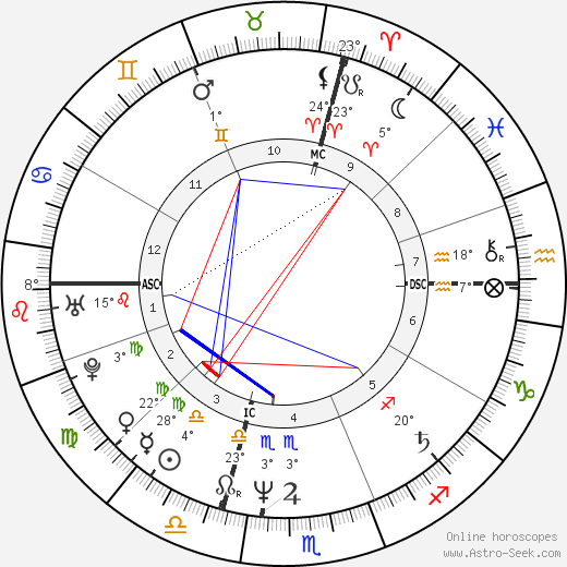 Lory Del Santo birth chart, biography, wikipedia 2019, 2020