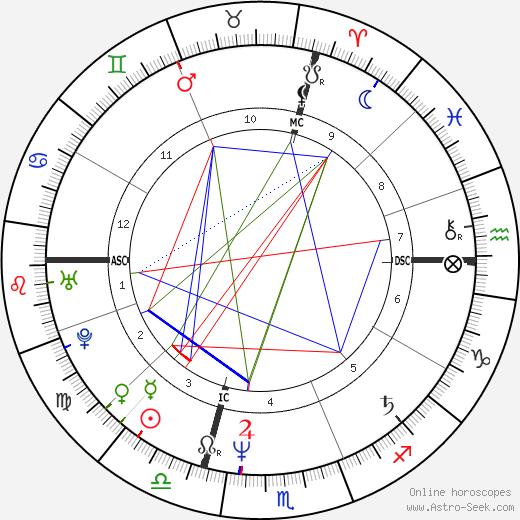 Lory Del Santo birth chart, Lory Del Santo astro natal horoscope, astrology