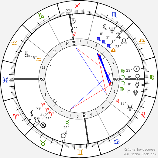 Mariano Aprile birth chart, biography, wikipedia 2019, 2020