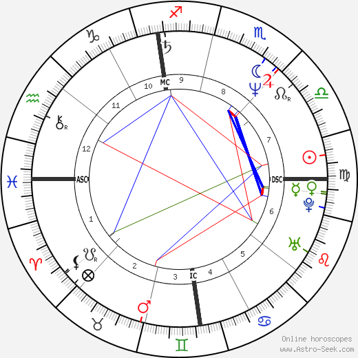 Mariano Aprile birth chart, Mariano Aprile astro natal horoscope, astrology