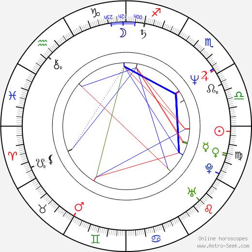Mark McConchie birth chart, Mark McConchie astro natal horoscope, astrology