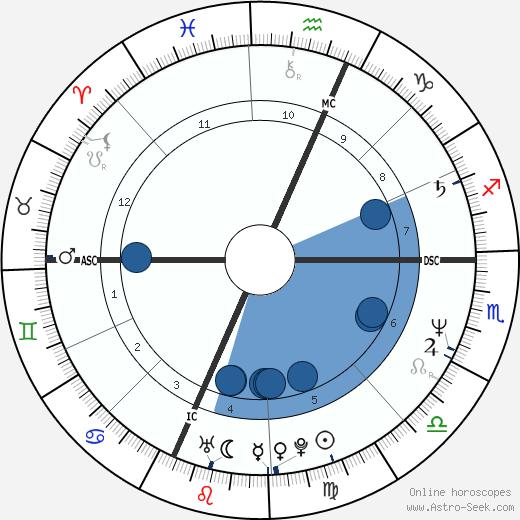 Michael J. Desaro wikipedia, horoscope, astrology, instagram
