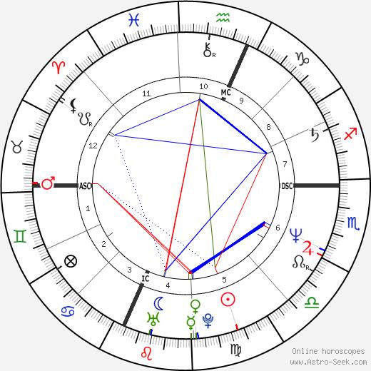 Michael J. Desaro день рождения гороскоп, Michael J. Desaro Натальная карта онлайн
