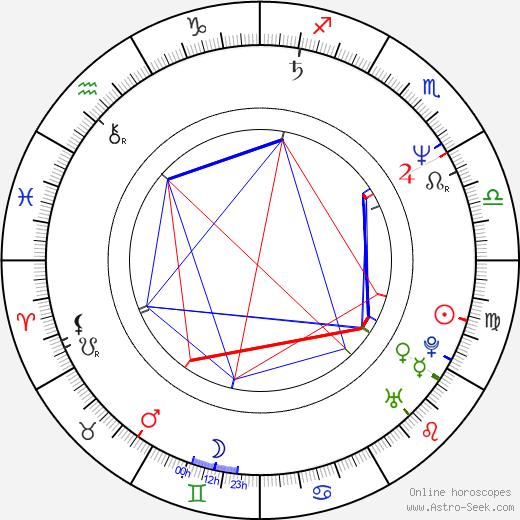 Michael Winslow tema natale, oroscopo, Michael Winslow oroscopi gratuiti, astrologia
