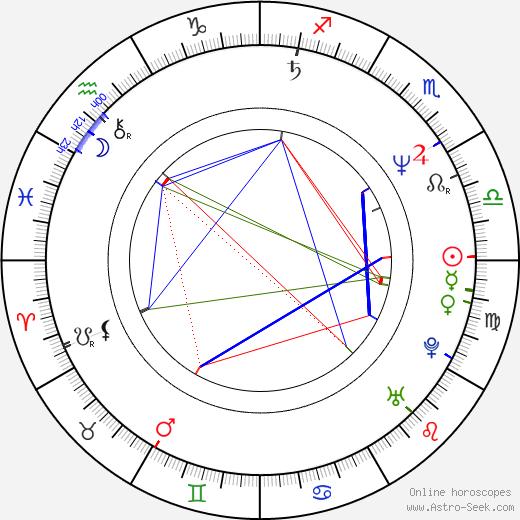 Mitsutoshi Tanaka день рождения гороскоп, Mitsutoshi Tanaka Натальная карта онлайн