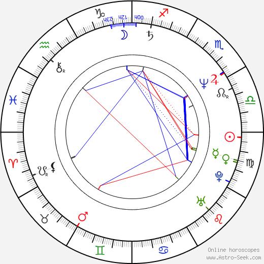 Mychael Danna astro natal birth chart, Mychael Danna horoscope, astrology