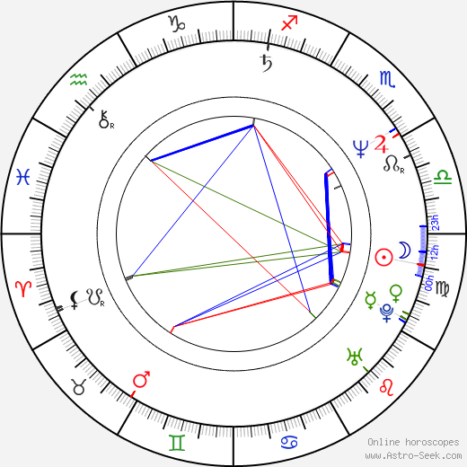 Paul Abascal birth chart, Paul Abascal astro natal horoscope, astrology