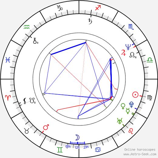 Peter Mettler birth chart, Peter Mettler astro natal horoscope, astrology
