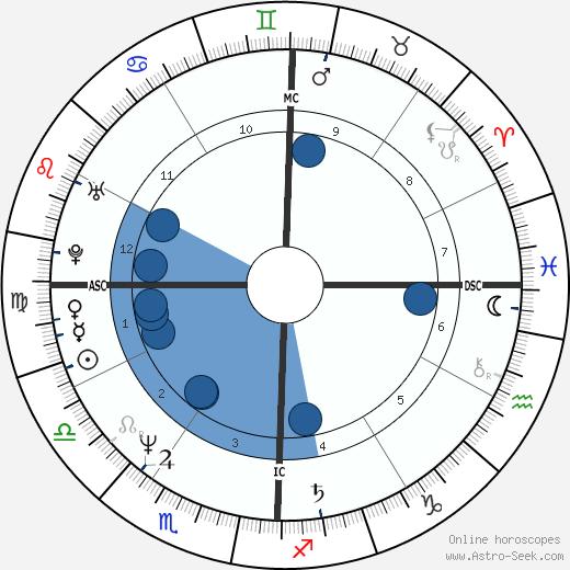 Randy Kerber wikipedia, horoscope, astrology, instagram