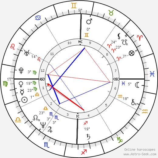 Randy Kerber birth chart, biography, wikipedia 2019, 2020