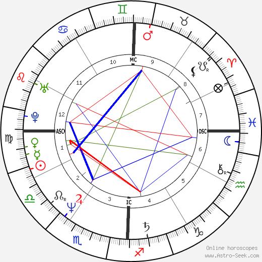 Randy Kerber birth chart, Randy Kerber astro natal horoscope, astrology