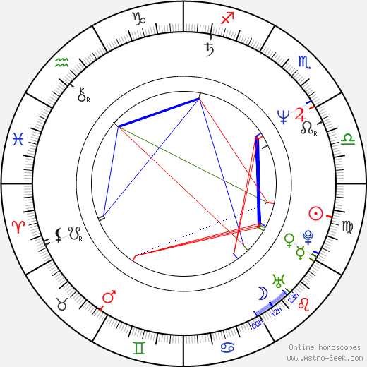 Renate Sommer birth chart, Renate Sommer astro natal horoscope, astrology