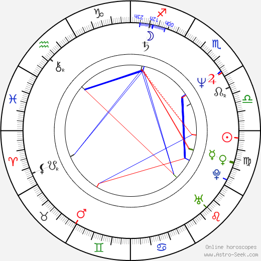 Richard Ridings tema natale, oroscopo, Richard Ridings oroscopi gratuiti, astrologia