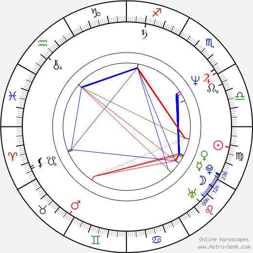 Роксанн Доусон Roxann Dawson день рождения гороскоп, Roxann Dawson Натальная карта онлайн