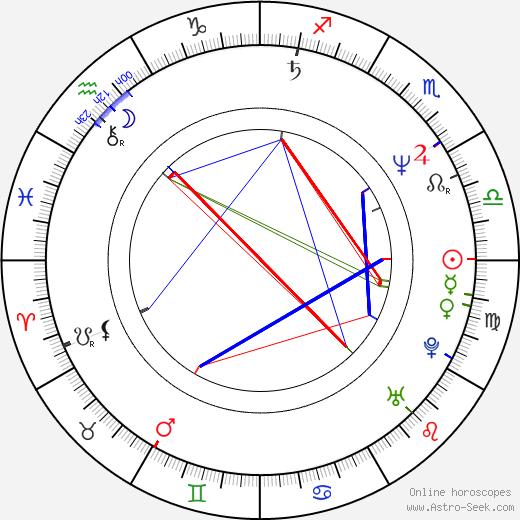 Scott Shaw birth chart, Scott Shaw astro natal horoscope, astrology
