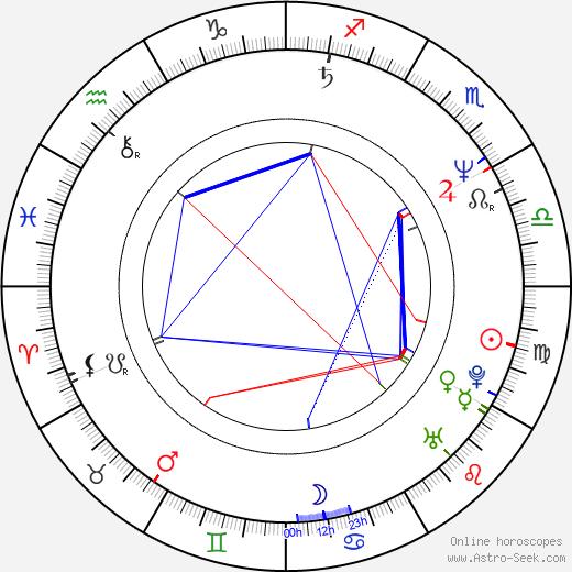 Sonja Smits birth chart, Sonja Smits astro natal horoscope, astrology