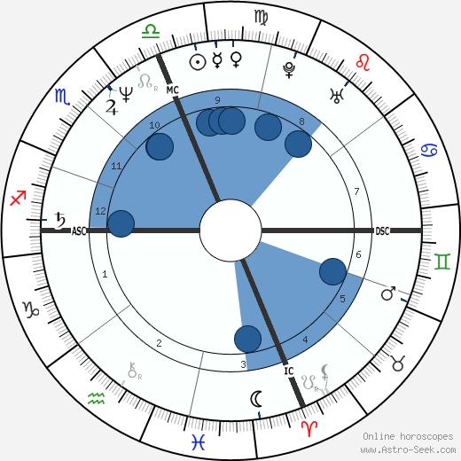 Syd Kitson wikipedia, horoscope, astrology, instagram