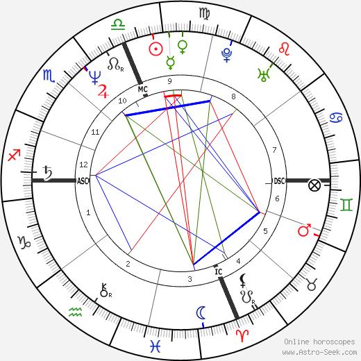 Syd Kitson день рождения гороскоп, Syd Kitson Натальная карта онлайн