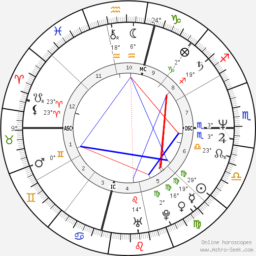 Tim Miller birth chart, biography, wikipedia 2019, 2020