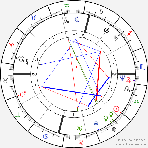 Tim Miller astro natal birth chart, Tim Miller horoscope, astrology