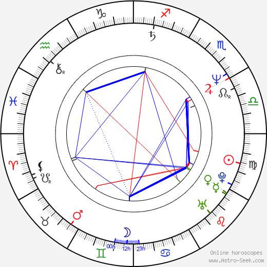 Vera Storozheva astro natal birth chart, Vera Storozheva horoscope, astrology