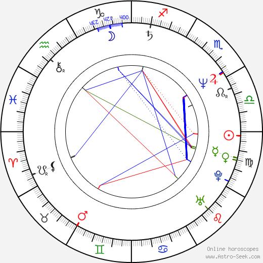 Viktor Verzhbitskiy birth chart, Viktor Verzhbitskiy astro natal horoscope, astrology