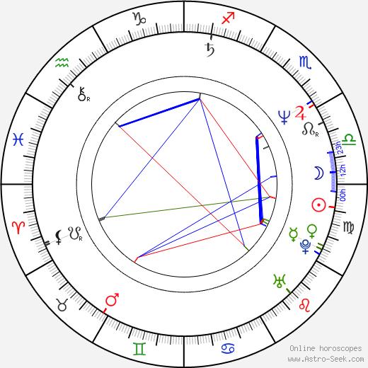Viliam Klimáček birth chart, Viliam Klimáček astro natal horoscope, astrology
