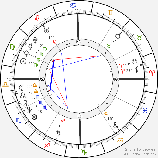 Wendie Jo Sperber birth chart, biography, wikipedia 2019, 2020