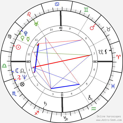 Wendie Jo Sperber astro natal birth chart, Wendie Jo Sperber horoscope, astrology