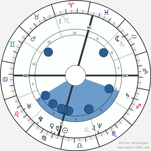 William John Donaldson wikipedia, horoscope, astrology, instagram