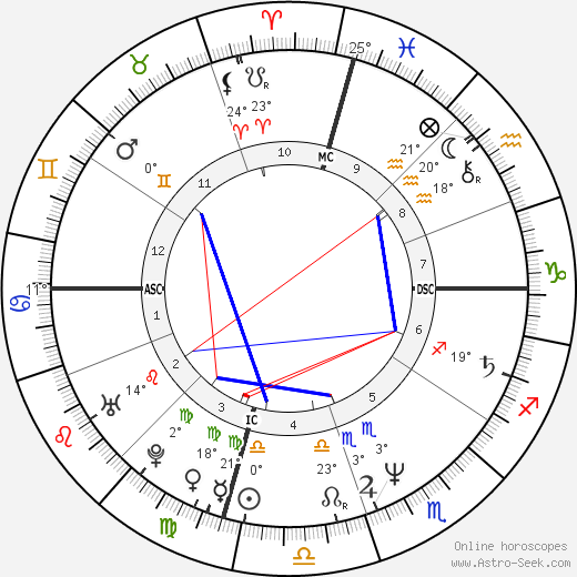 William John Donaldson birth chart, biography, wikipedia 2019, 2020