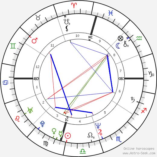 William John Donaldson astro natal birth chart, William John Donaldson horoscope, astrology