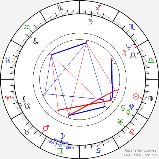 Zora Jandová день рождения гороскоп, Zora Jandová Натальная карта онлайн