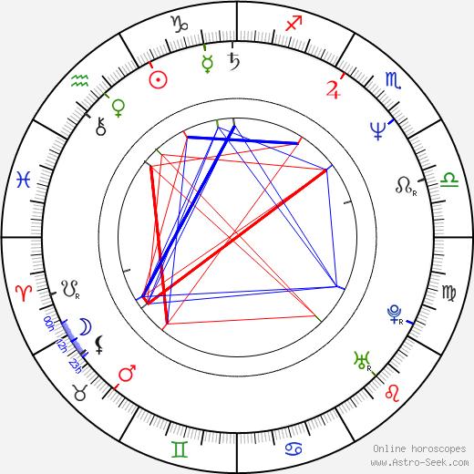 Adele Neuhauser birth chart, Adele Neuhauser astro natal horoscope, astrology