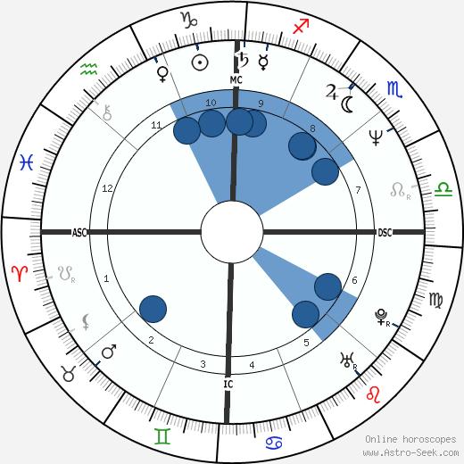 Agnès Sulem wikipedia, horoscope, astrology, instagram