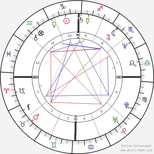Agnès Sulem tema natale, oroscopo, Agnès Sulem oroscopi gratuiti, astrologia