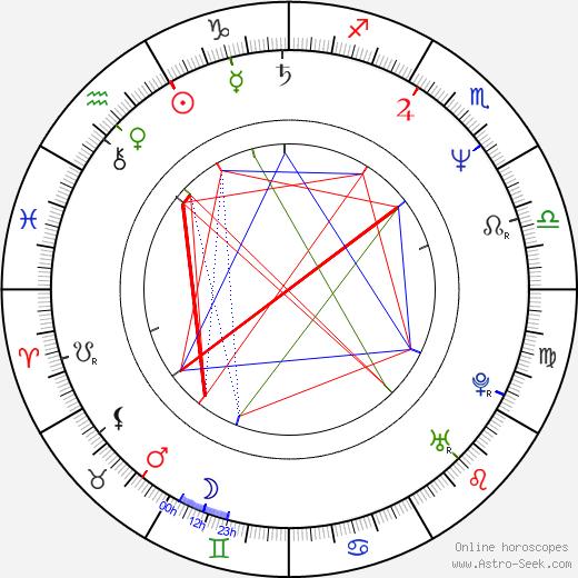 Aladár Slepčík день рождения гороскоп, Aladár Slepčík Натальная карта онлайн
