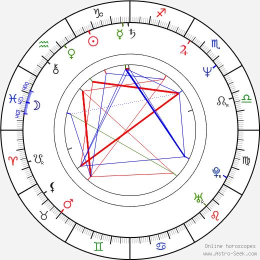 Alan Rowe Kelly astro natal birth chart, Alan Rowe Kelly horoscope, astrology