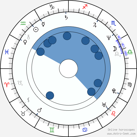 Alex Hyde-White horoscope, astrology, sign, zodiac, date of birth, instagram