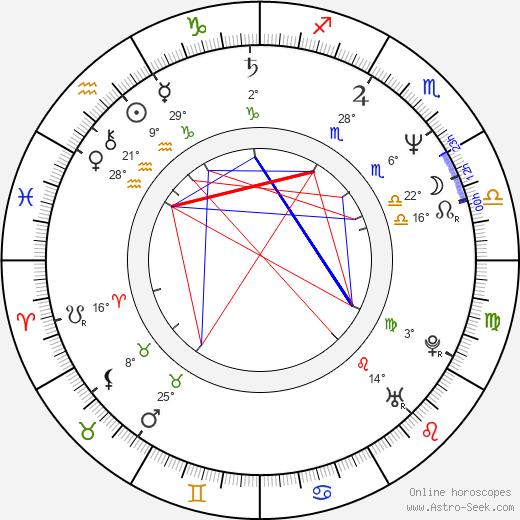 Alex Hyde-White birth chart, biography, wikipedia 2019, 2020
