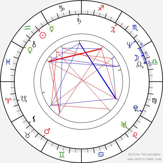 Alex Hyde-White astro natal birth chart, Alex Hyde-White horoscope, astrology