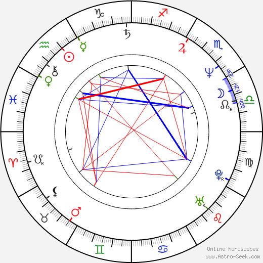 Anke Sevenich astro natal birth chart, Anke Sevenich horoscope, astrology