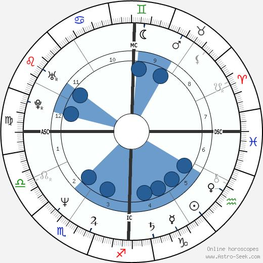 Antonio D'Amico wikipedia, horoscope, astrology, instagram