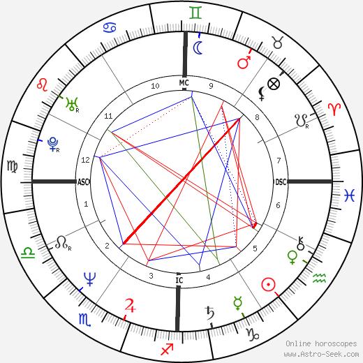 Antonio D'Amico tema natale, oroscopo, Antonio D'Amico oroscopi gratuiti, astrologia