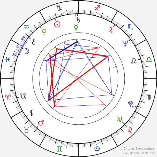Blixa Bargeld astro natal birth chart, Blixa Bargeld horoscope, astrology