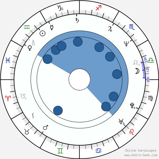 Chris Charming wikipedia, horoscope, astrology, instagram