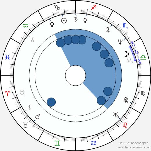 Dankan wikipedia, horoscope, astrology, instagram